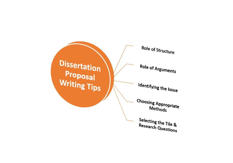 How to write law dissertation proposal