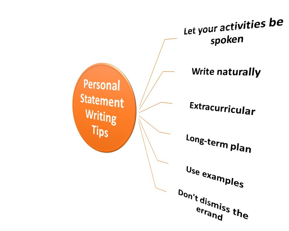 how to write a personal plan You have a personal responsibility for your information on this worksheet will assist you in defining your career interests and writing a development plan to help.